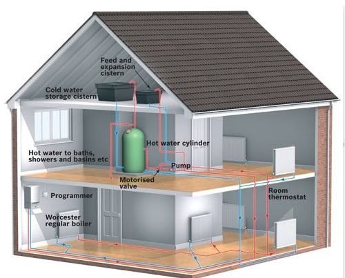Types of Heating Systems & Boilers
